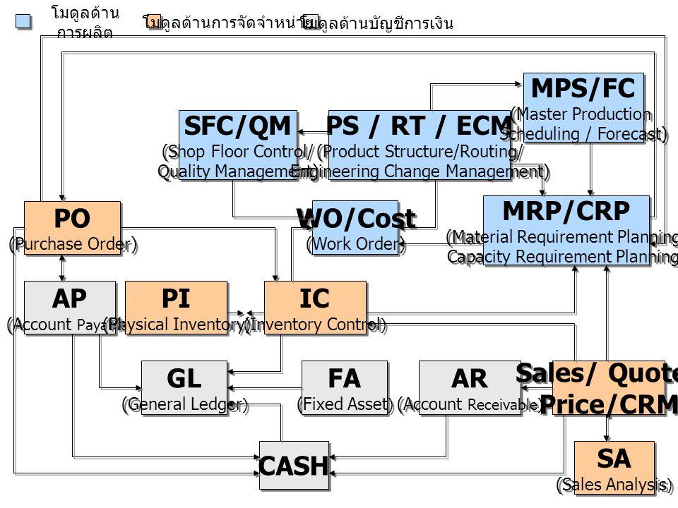 MPS/FC SFC/QM PS / RT / ECM MRP/CRP PO WO/Cost AP PI IC GL FA AR