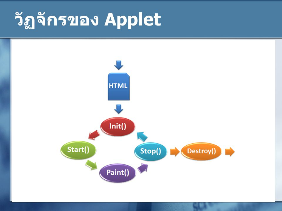 วัฏจักรของ Applet