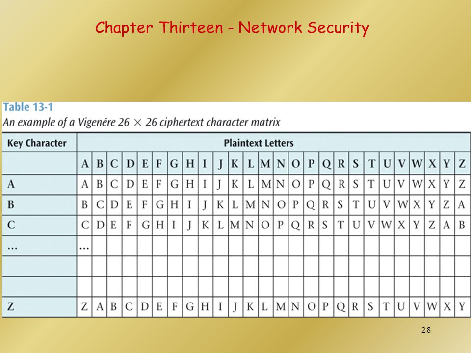 Chapter Thirteen - Network Security