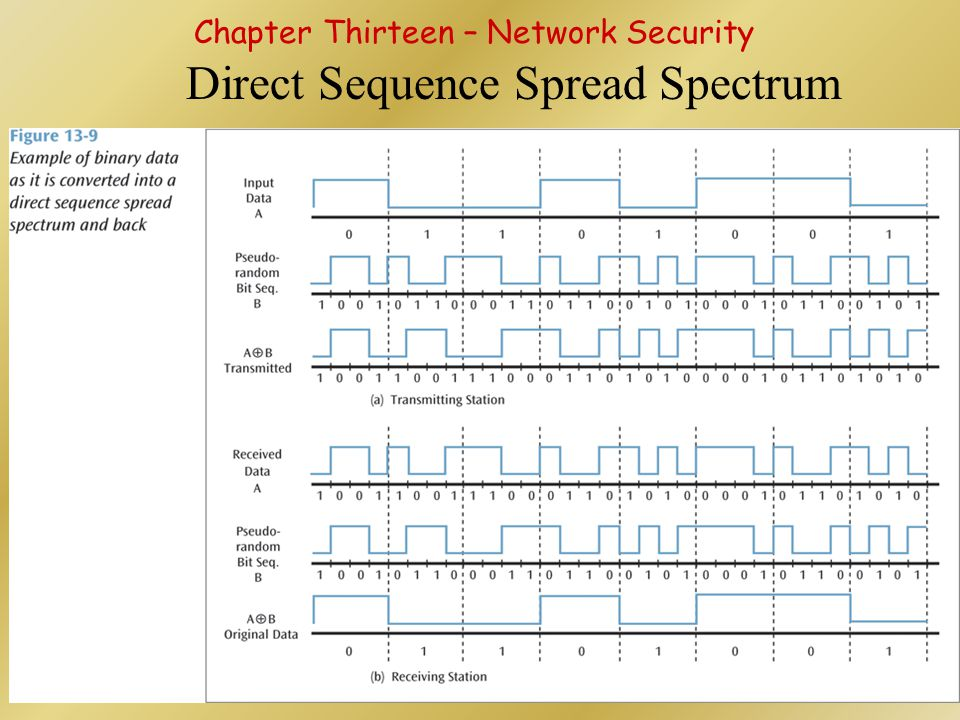 Direct Sequence Spread Spectrum