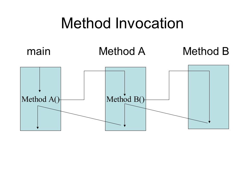 Method Invocation main Method A Method B Method A() Method B()