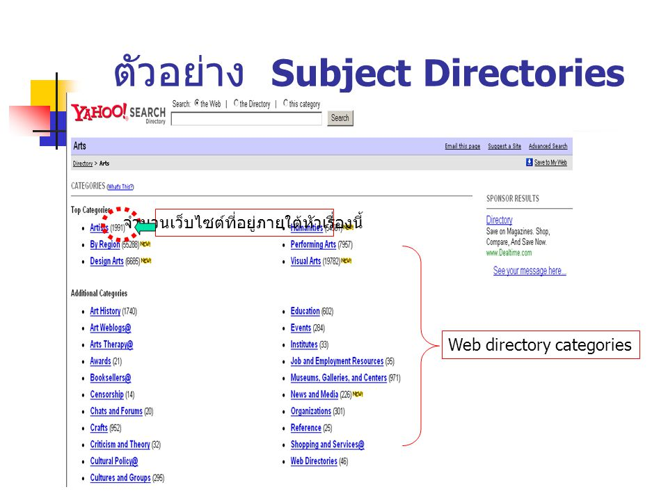ตัวอย่าง Subject Directories