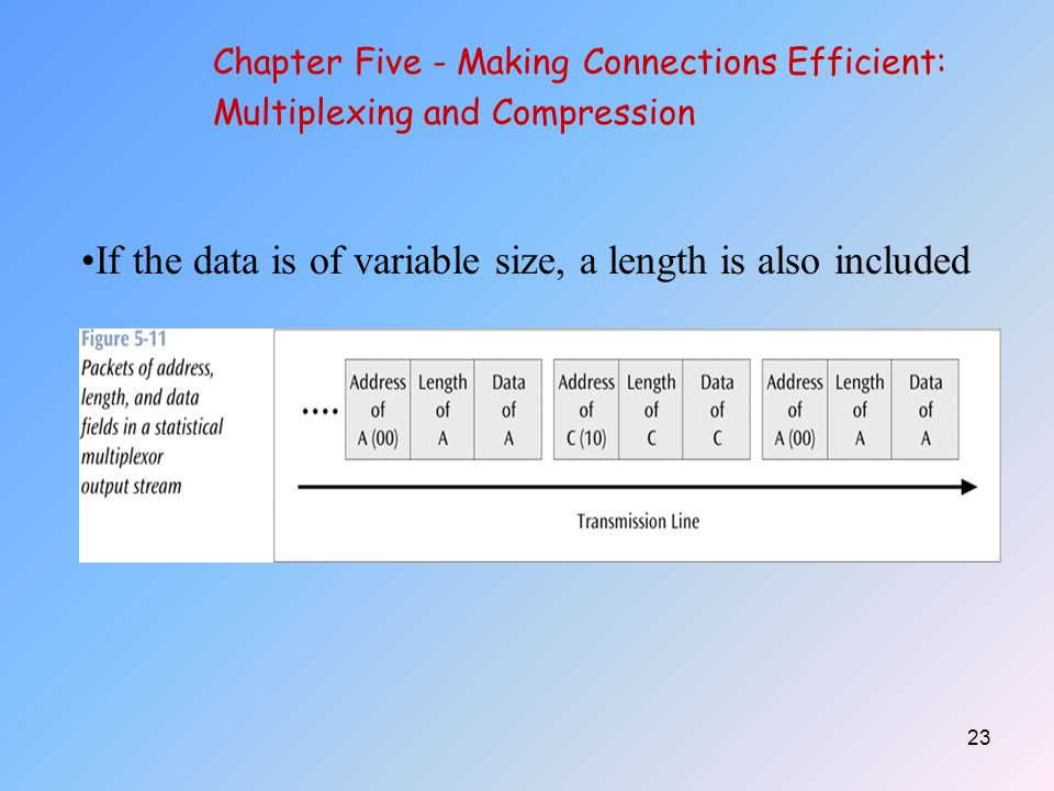 If the data is of variable size, a length is also included
