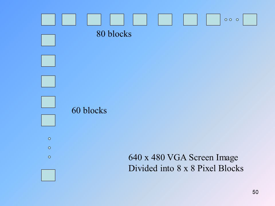 80 blocks 60 blocks 640 x 480 VGA Screen Image Divided into 8 x 8 Pixel Blocks
