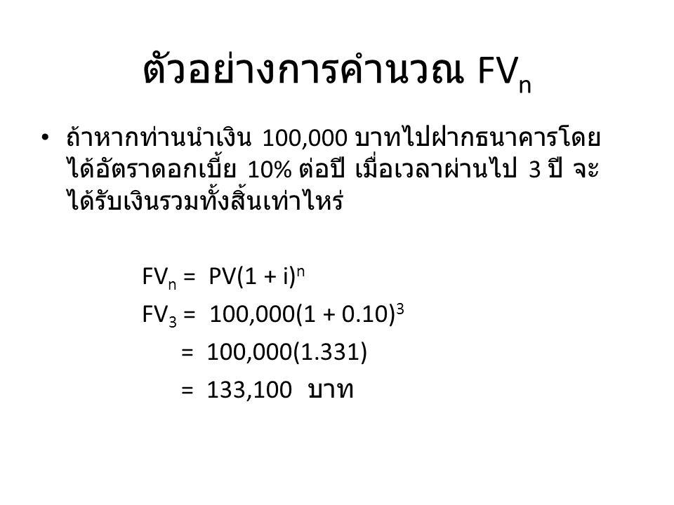 ตัวอย่างการคำนวณ FVn ถ้าหากท่านนำเงิน 100,000 บาทไปฝากธนาคารโดยได้อัตราดอกเบี้ย 10% ต่อปี เมื่อเวลาผ่านไป 3 ปี จะได้รับเงินรวมทั้งสิ้นเท่าไหร่