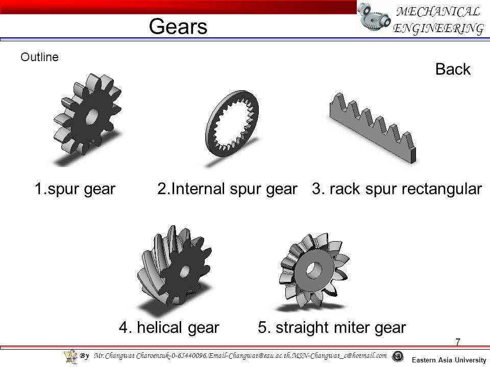 Gears Back 1.spur gear 2.Internal spur gear 3. rack spur rectangular
