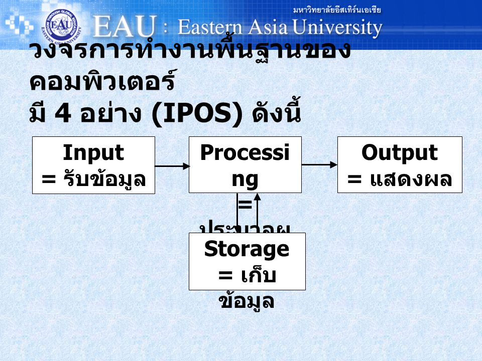 วงจรการทำงานพื้นฐานของคอมพิวเตอร์ มี 4 อย่าง (IPOS) ดังนี้