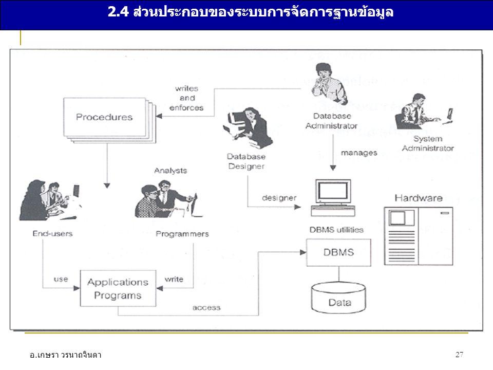 2.4 ส่วนประกอบของระบบการจัดการฐานข้อมูล