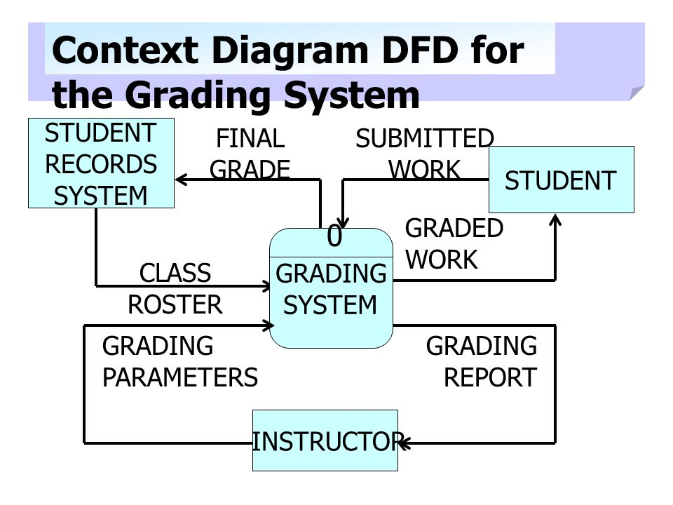 Context Diagram DFD for the Grading System