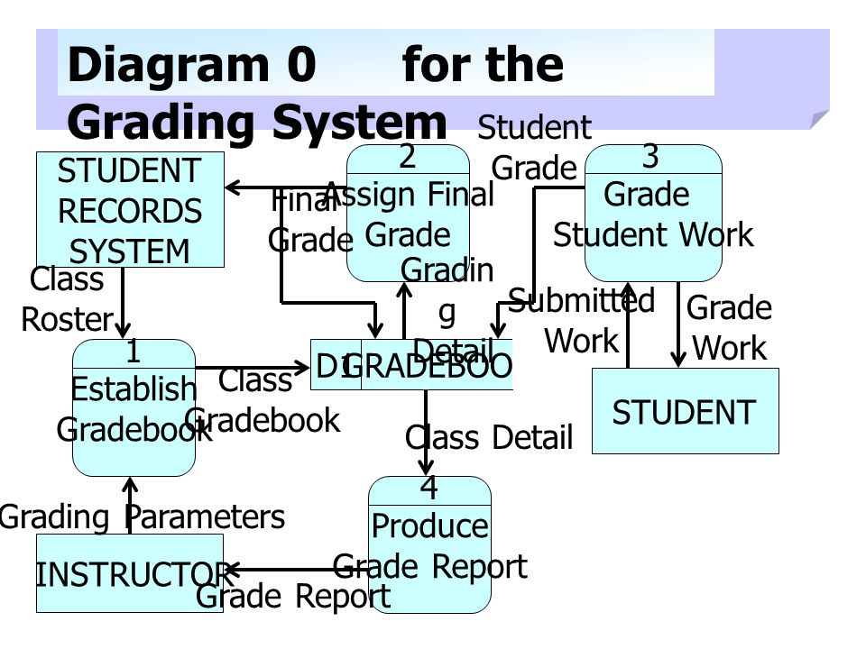 Diagram 0 for the Grading System
