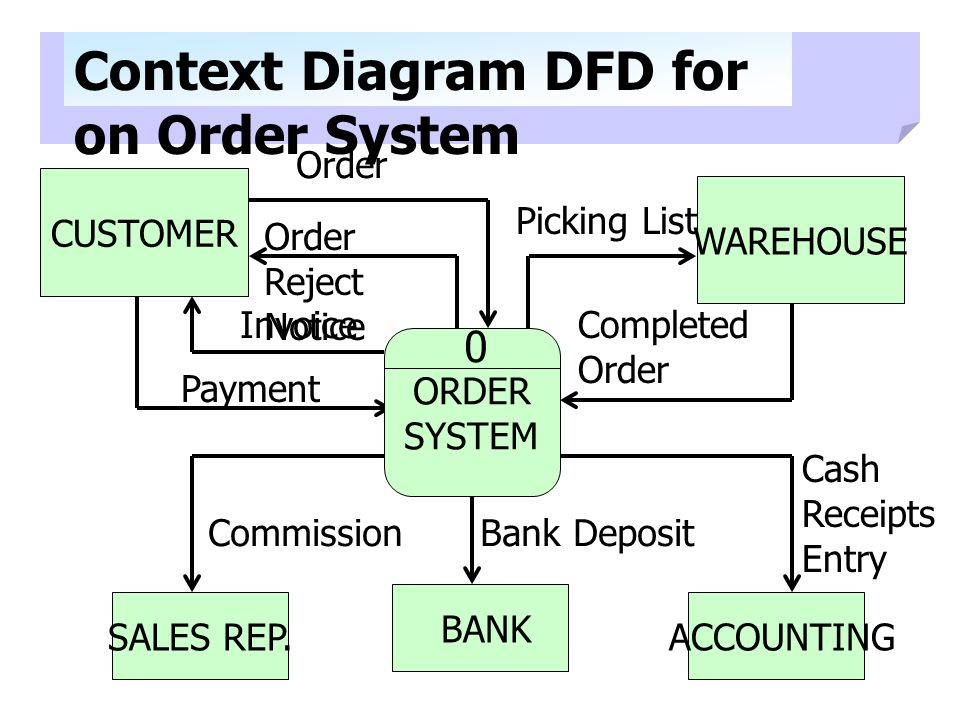Context Diagram DFD for on Order System