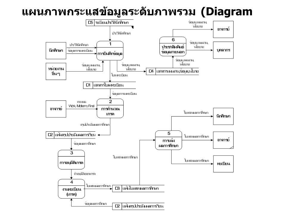 แผนภาพกระแสข้อมูลระดับภาพรวม (Diagram 0)