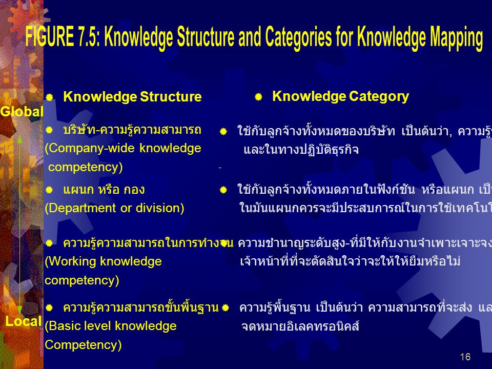 Knowledge Structure Knowledge Category Global Local