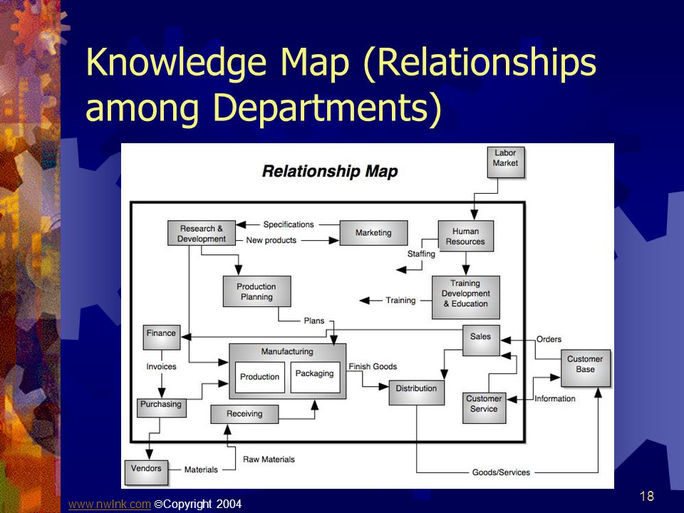 Knowledge Map (Relationships among Departments)
