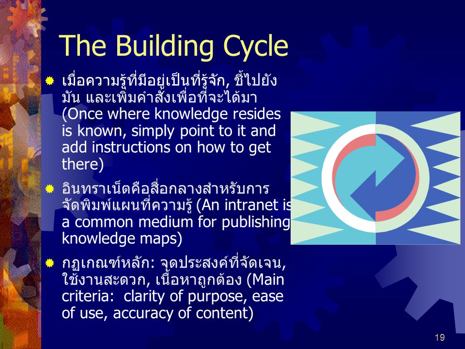The Building Cycle