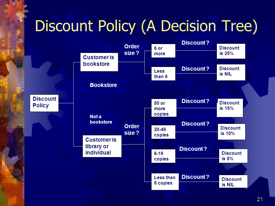 Discount Policy (A Decision Tree)