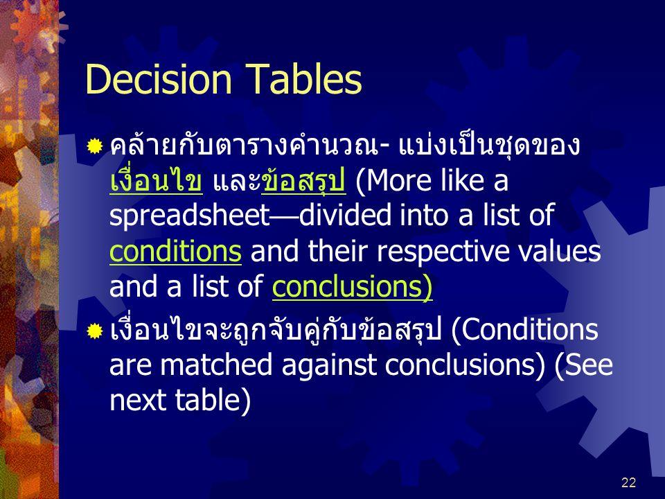 Decision Tables