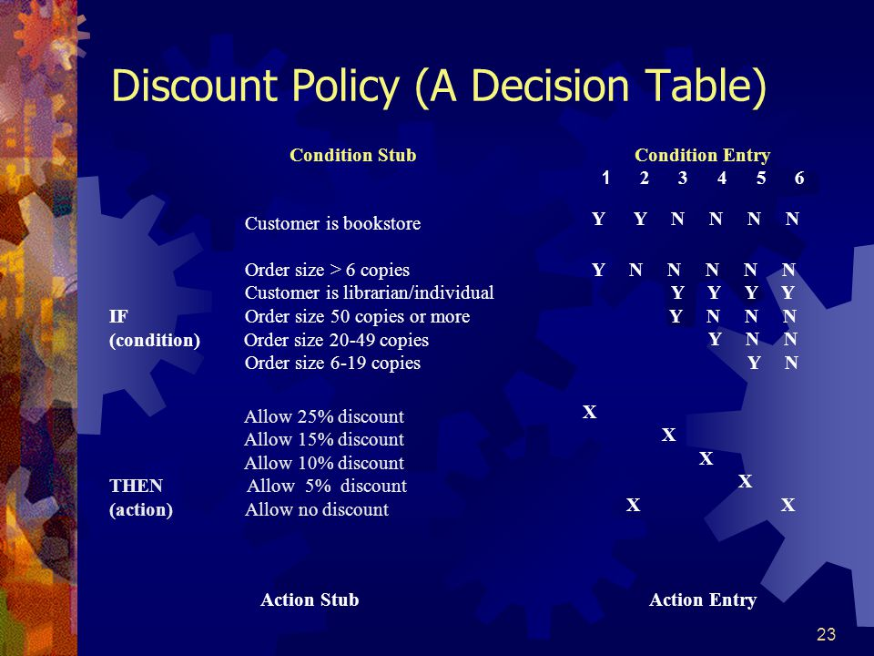 Discount Policy (A Decision Table)