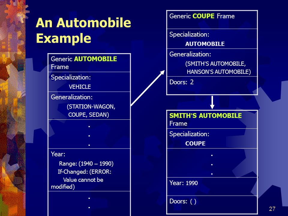 An Automobile Example Generic COUPE Frame Specialization: AUTOMOBILE