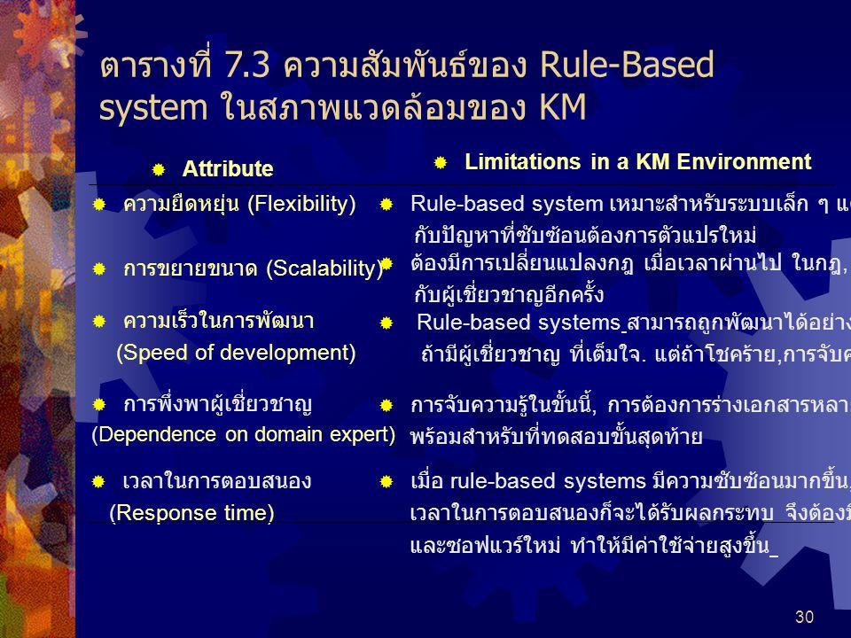 ตารางที่ 7.3 ความสัมพันธ์ของ Rule-Based system ในสภาพแวดล้อมของ KM
