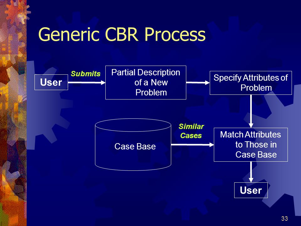 Generic CBR Process User User Partial Description of a New Problem