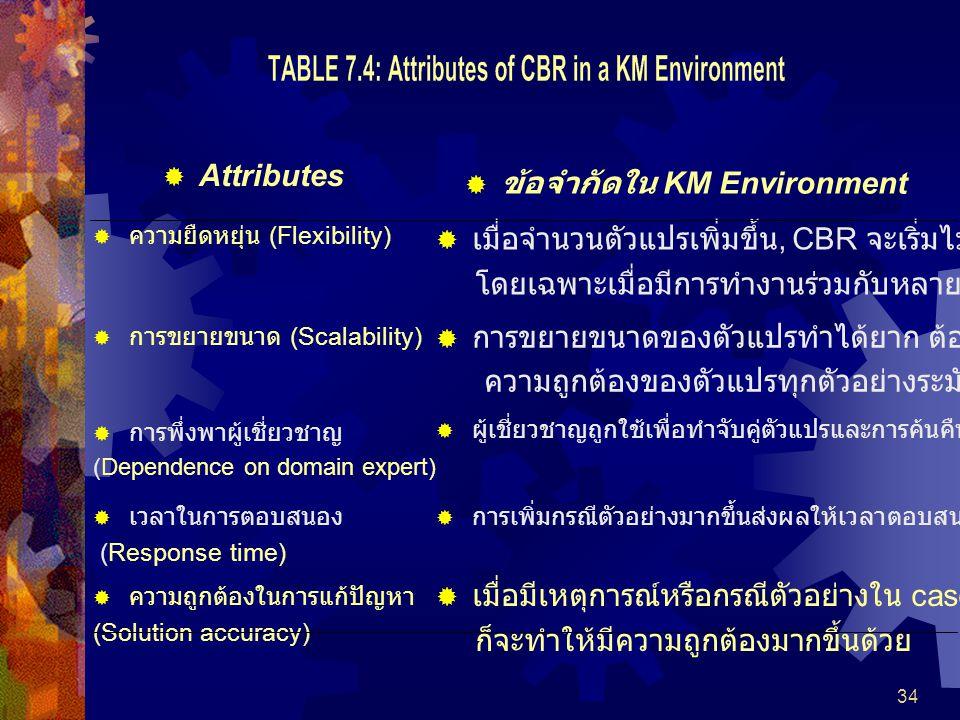 ข้อจำกัดใน KM Environment