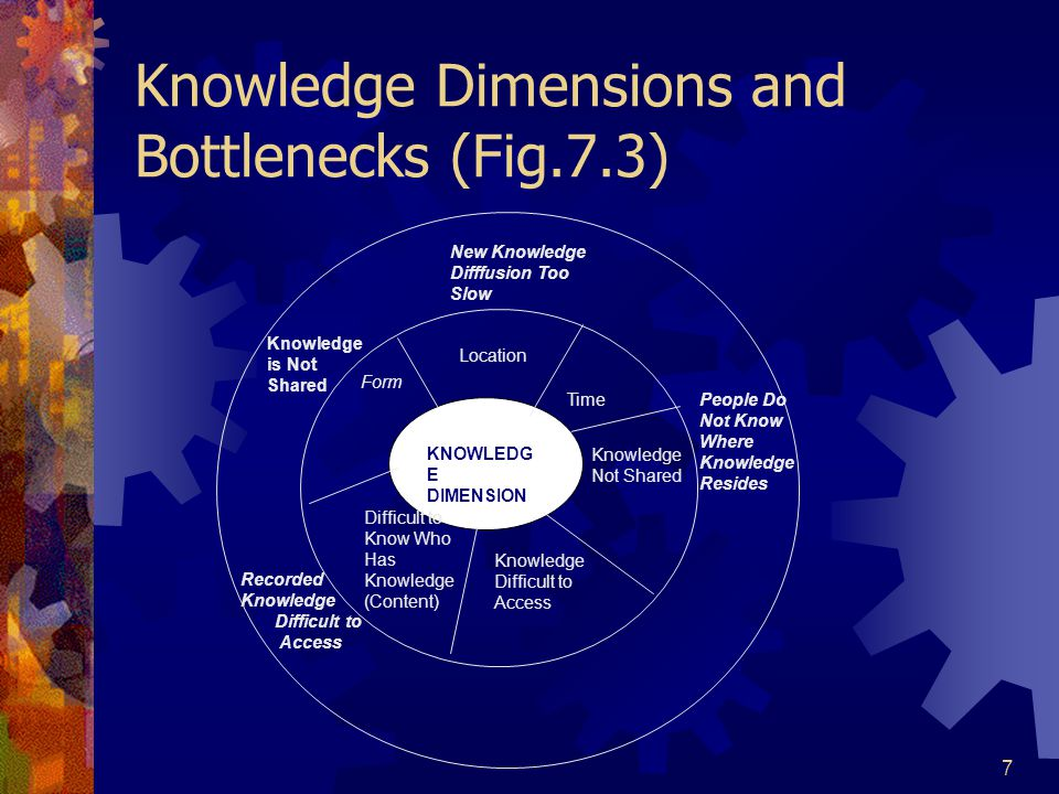 Knowledge Dimensions and Bottlenecks (Fig.7.3)