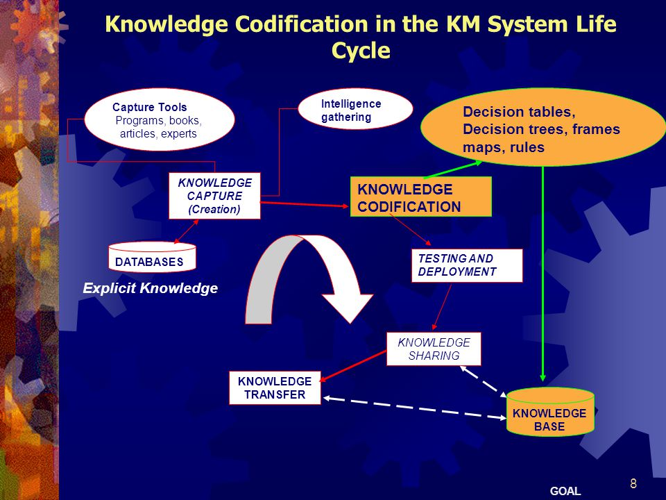 Knowledge Codification in the KM System Life Cycle