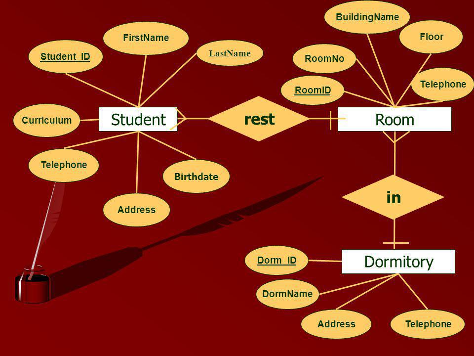 rest Student Room in Dormitory BuildingName FirstName Floor Student_ID