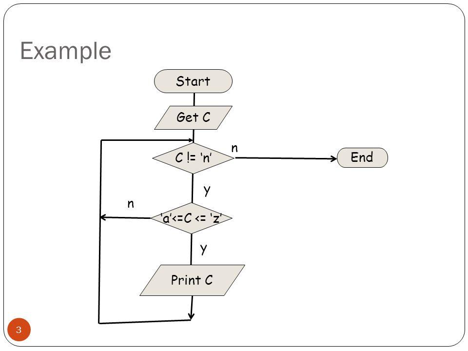 Example Start C != 'n' End Get C Print C n y 'a'<=C <= 'z'