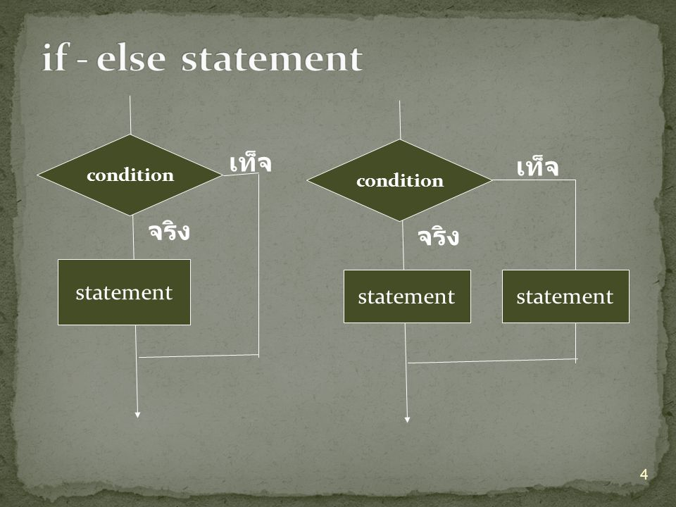 if - else statement เท็จ เท็จ จริง จริง statement statement condition