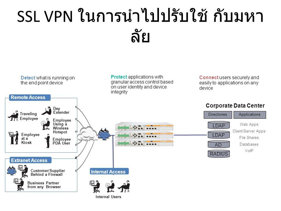 SSL VPN ในการนำไปปรับใช้ กับมหาลัย