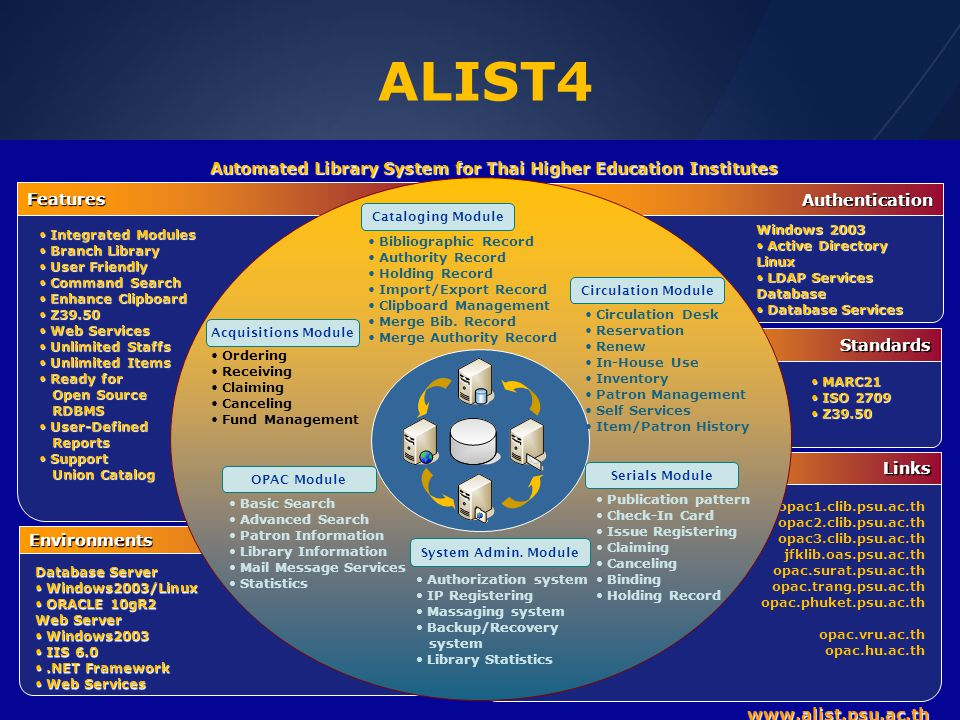 ALIST4 Automated Library System for Thai Higher Education Institutes