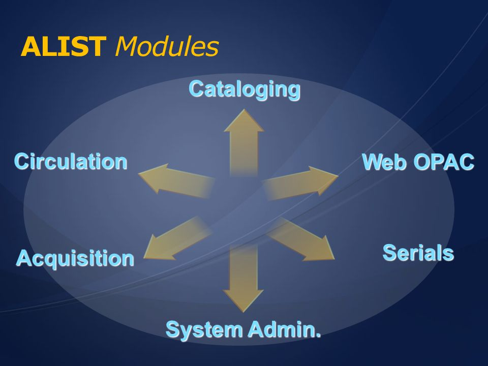 ALIST Modules Cataloging Circulation Web OPAC Serials Acquisition
