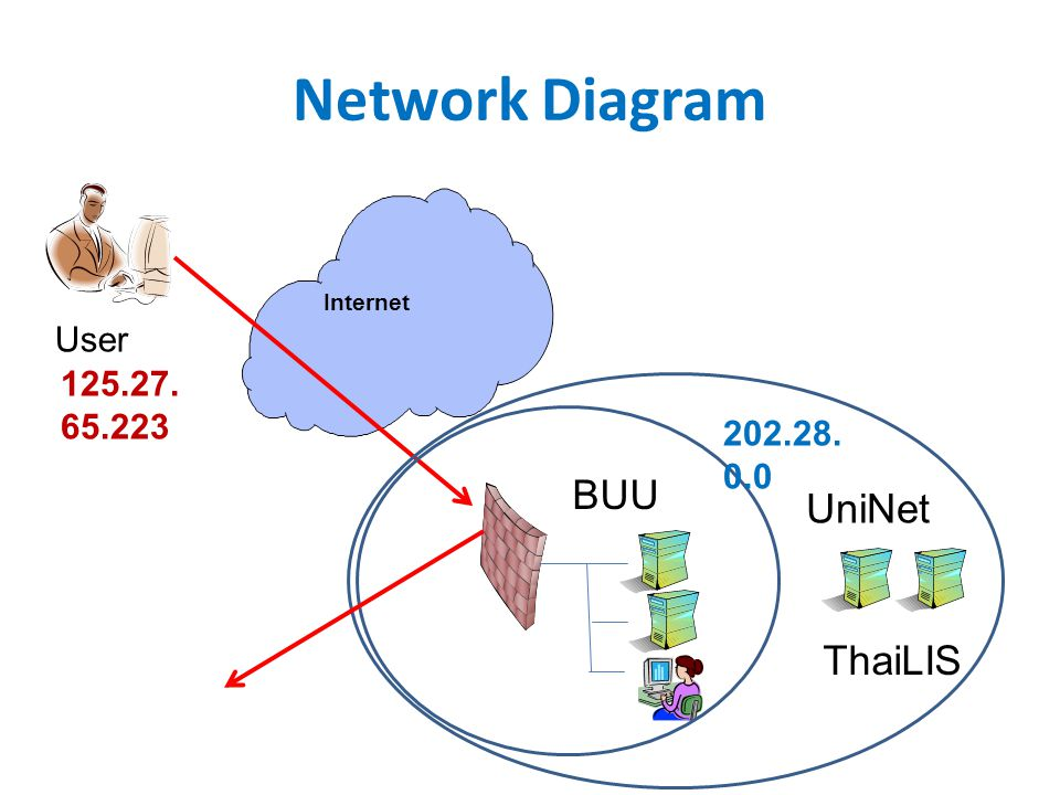 Network Diagram BUU UniNet ThaiLIS User 125.27.65.223 202.28.0.0