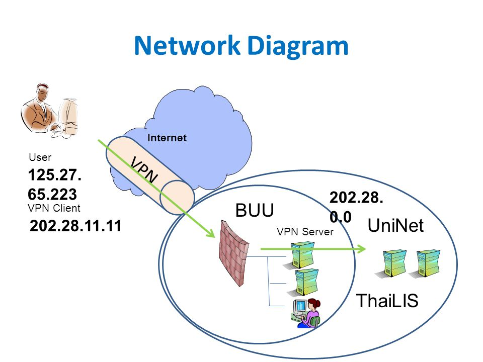 Network Diagram VPN BUU UniNet ThaiLIS 125.27.65.223 202.28.0.0