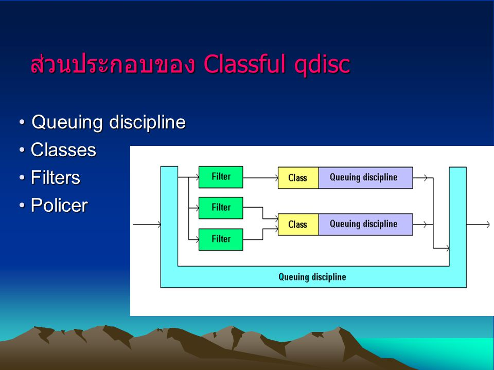 ส่วนประกอบของ Classful qdisc