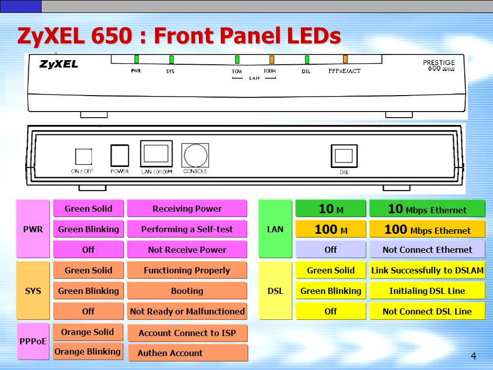 ZyXEL 650 : Front Panel LEDs