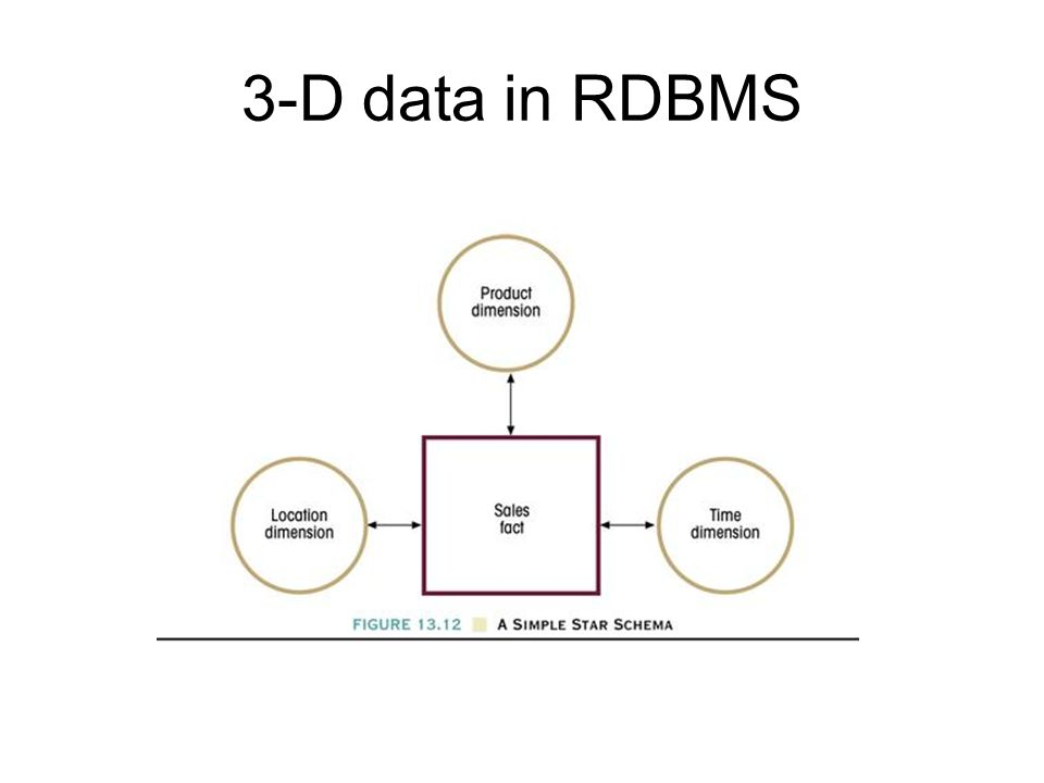 3-D data in RDBMS