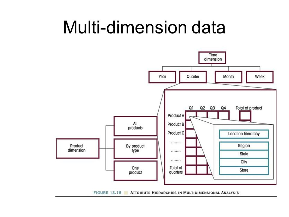 Multi-dimension data