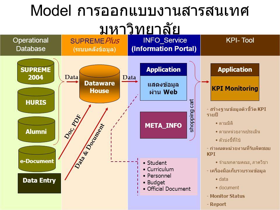 Model การออกแบบงานสารสนเทศมหาวิทยาลัย