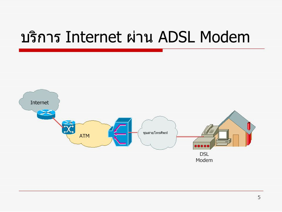 บริการ Internet ผ่าน ADSL Modem