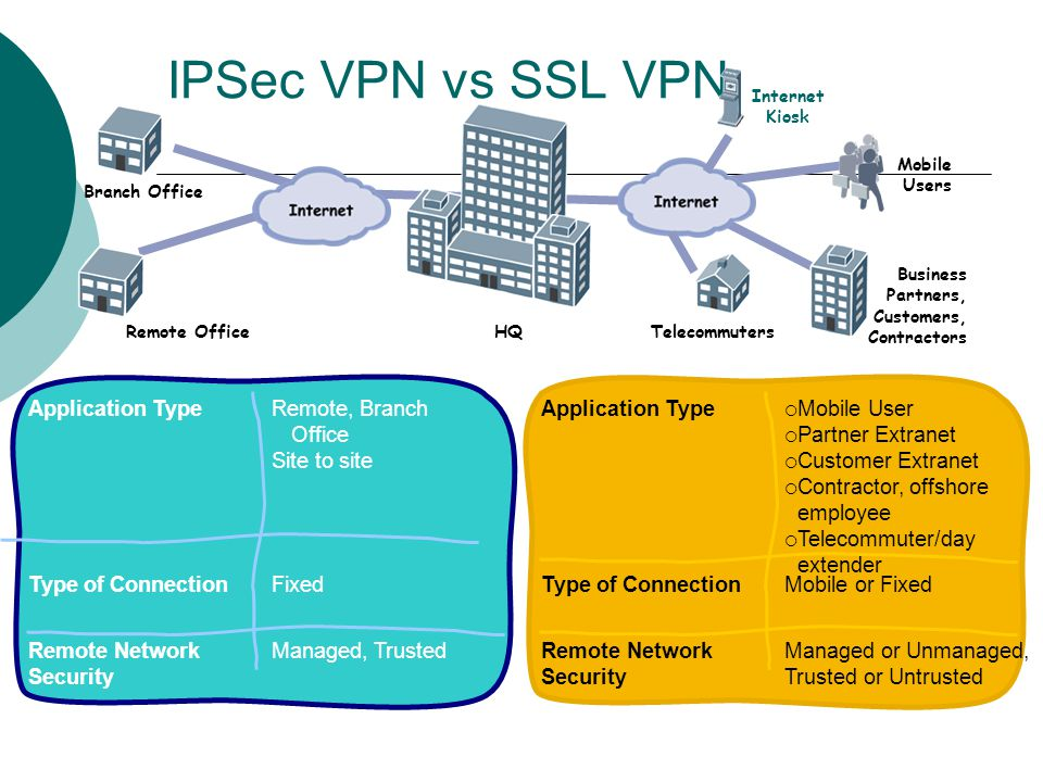 IPSec VPN vs SSL VPN Application Type Remote, Branch Office