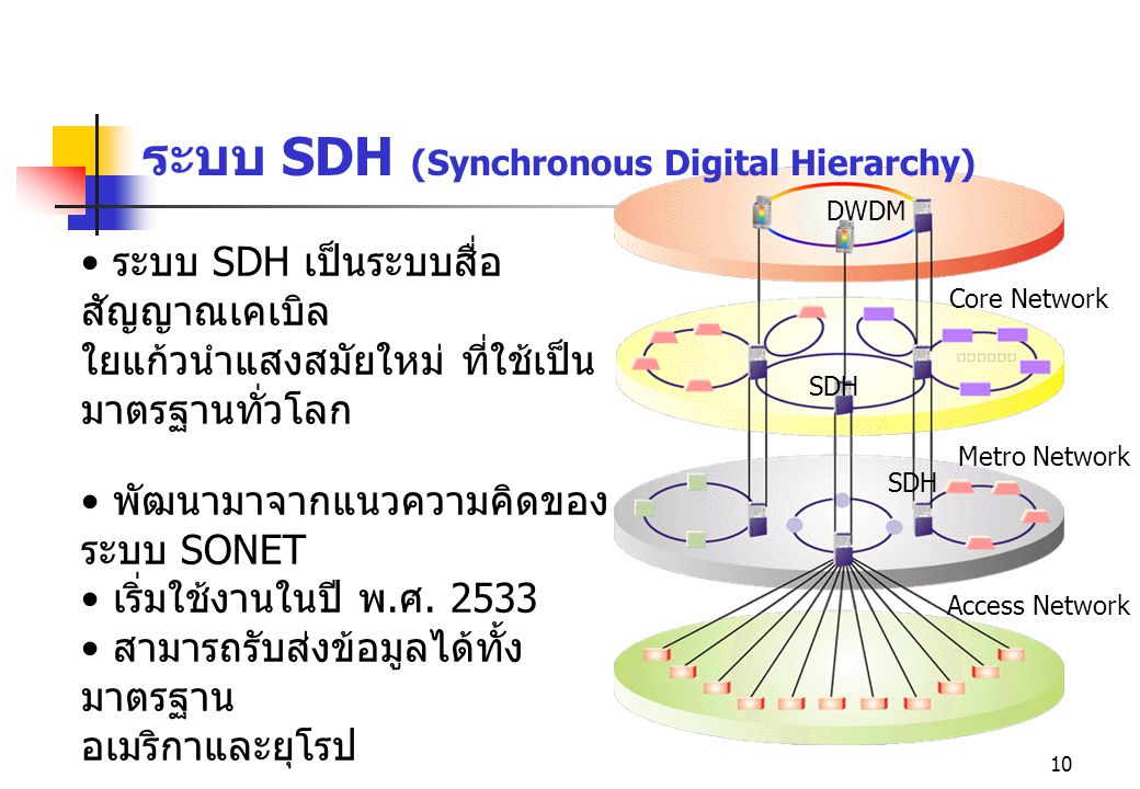 ระบบ SDH (Synchronous Digital Hierarchy)