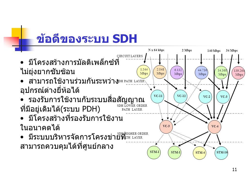 ข้อดีของระบบ SDH มีโครงสร้างการมัลติเพล็กซ์ที่ ไม่ยุ่งยากซับซ้อน