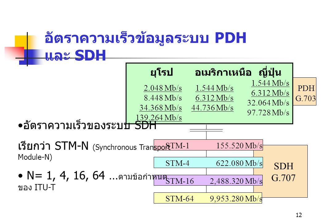 อัตราความเร็วข้อมูลระบบ PDH และ SDH