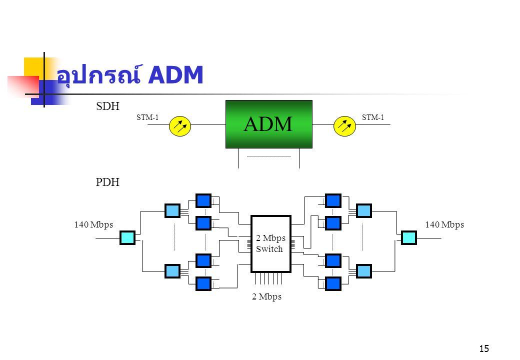 อุปกรณ์ ADM SDH STM-1 STM-1 ADM PDH 140 Mbps 2 Mbps Switch