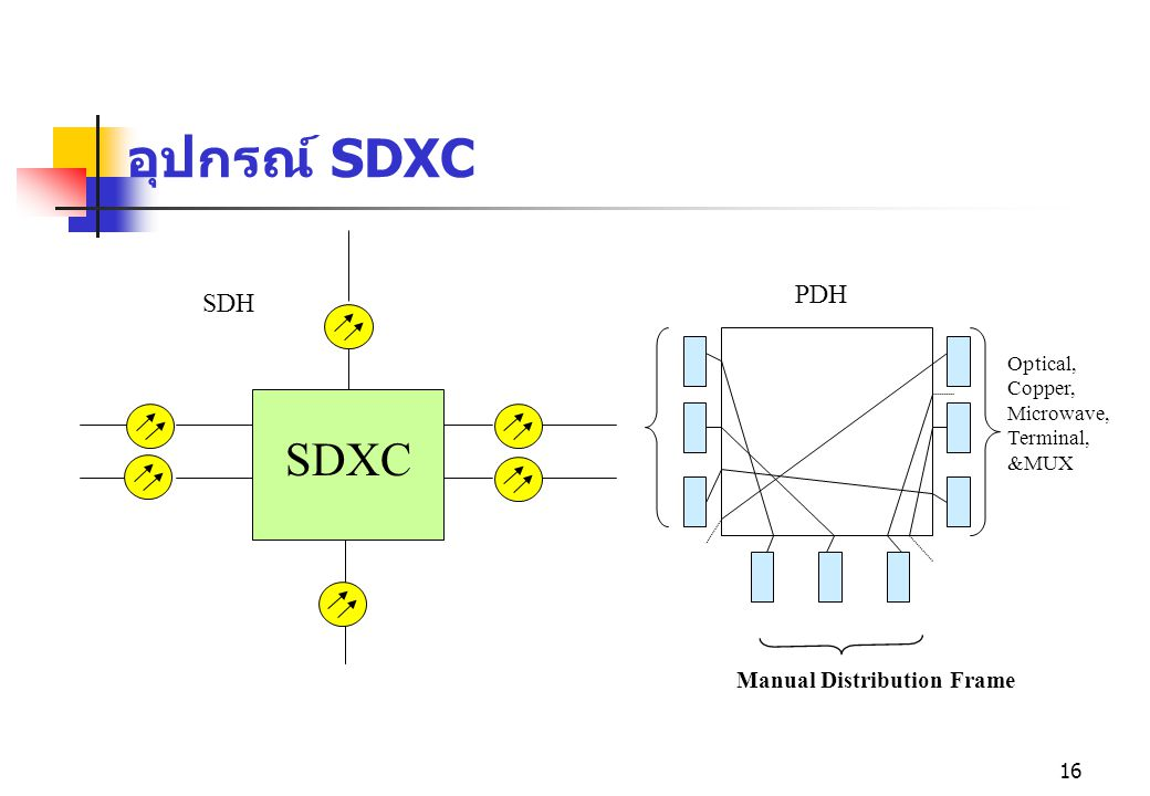 อุปกรณ์ SDXC SDXC PDH SDH Manual Distribution Frame Optical, Copper,