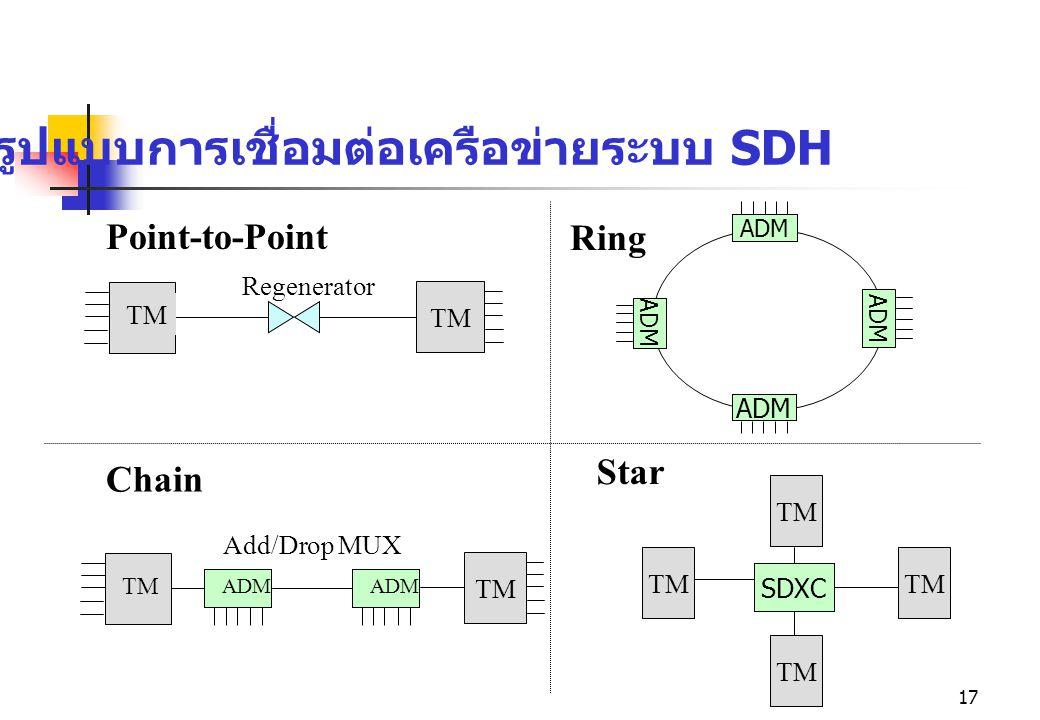 รูปแบบการเชื่อมต่อเครือข่ายระบบ SDH