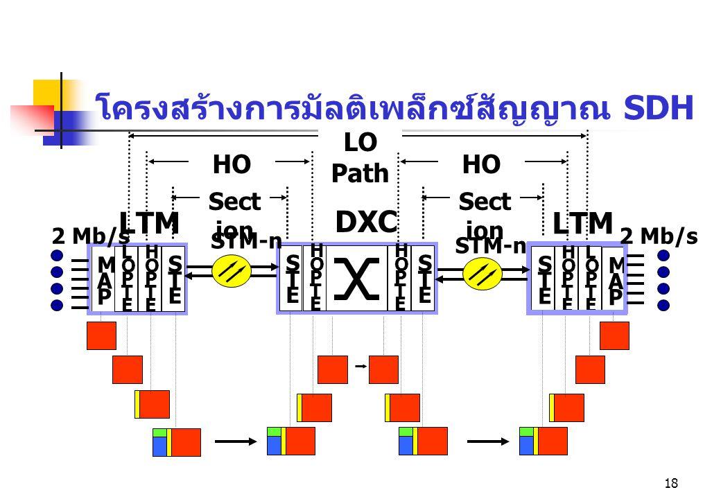 โครงสร้างการมัลติเพล็กซ์สัญญาณ SDH